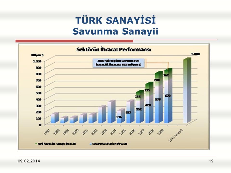 TÜRK SANAYİSİ Savunma Sanayii 09.02.201419
