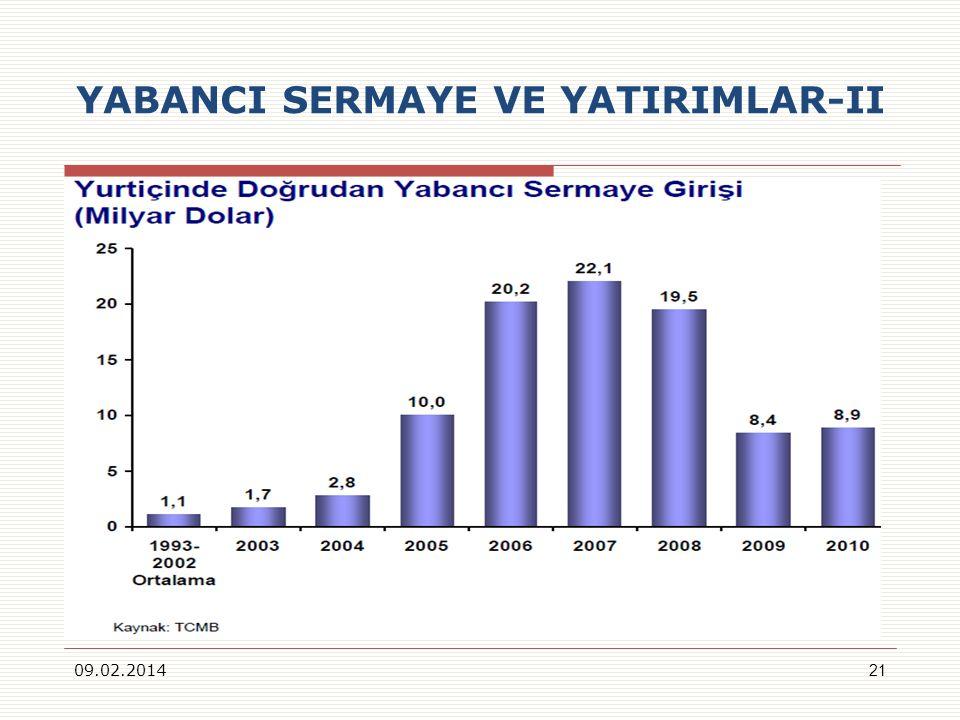 YABANCI SERMAYE VE YATIRIMLAR-II 09.02.201421