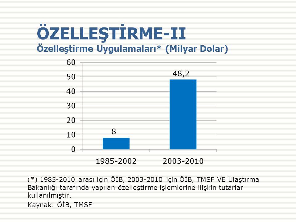 ÖZELLEŞTİRME-II Özelleştirme Uygulamaları* (Milyar Dolar) (*) 1985-2010 arası için ÖİB, 2003-2010 için ÖİB, TMSF VE Ulaştırma Bakanlığı tarafında yapılan özelleştirme işlemlerine ilişkin tutarlar kullanılmıştır.