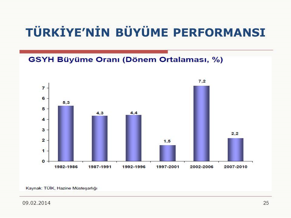 TÜRKİYENİN BÜYÜME PERFORMANSI 09.02.201425