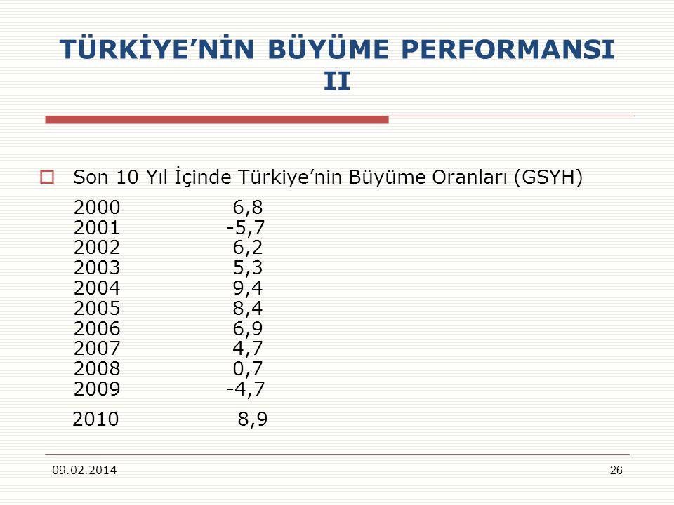 TÜRKİYENİN BÜYÜME PERFORMANSI II Son 10 Yıl İçinde Türkiyenin Büyüme Oranları (GSYH) 2000 6,8 2001 -5,7 2002 6,2 2003 5,3 2004 9,4 2005 8,4 2006 6,9 2007 4,7 2008 0,7 2009 -4,7 2010 8,9 09.02.201426