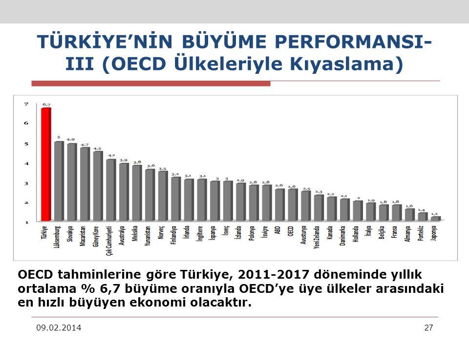 TÜRKİYENİN BÜYÜME PERFORMANSI- III (OECD Ülkeleriyle Kıyaslama) 09.02.201427 2011-2017 D ö nemi OECD Ü lkeleri Yıllık Ortalama Reel GSYİH B ü y ü me Tahminleri (%) OECD tahminlerine göre Türkiye, 2011-2017 döneminde yıllık ortalama % 6,7 büyüme oranıyla OECDye üye ülkeler arasındaki en hızlı büyüyen ekonomi olacaktır.