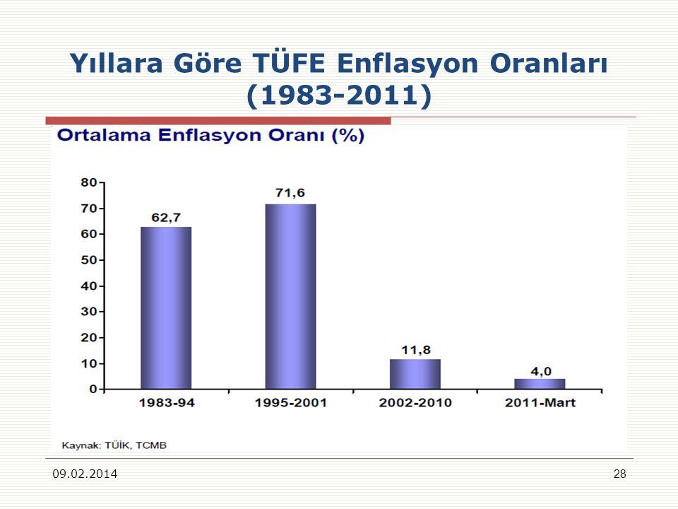 Yıllara Göre TÜFE Enflasyon Oranları (1983-2011) 09.02.201428