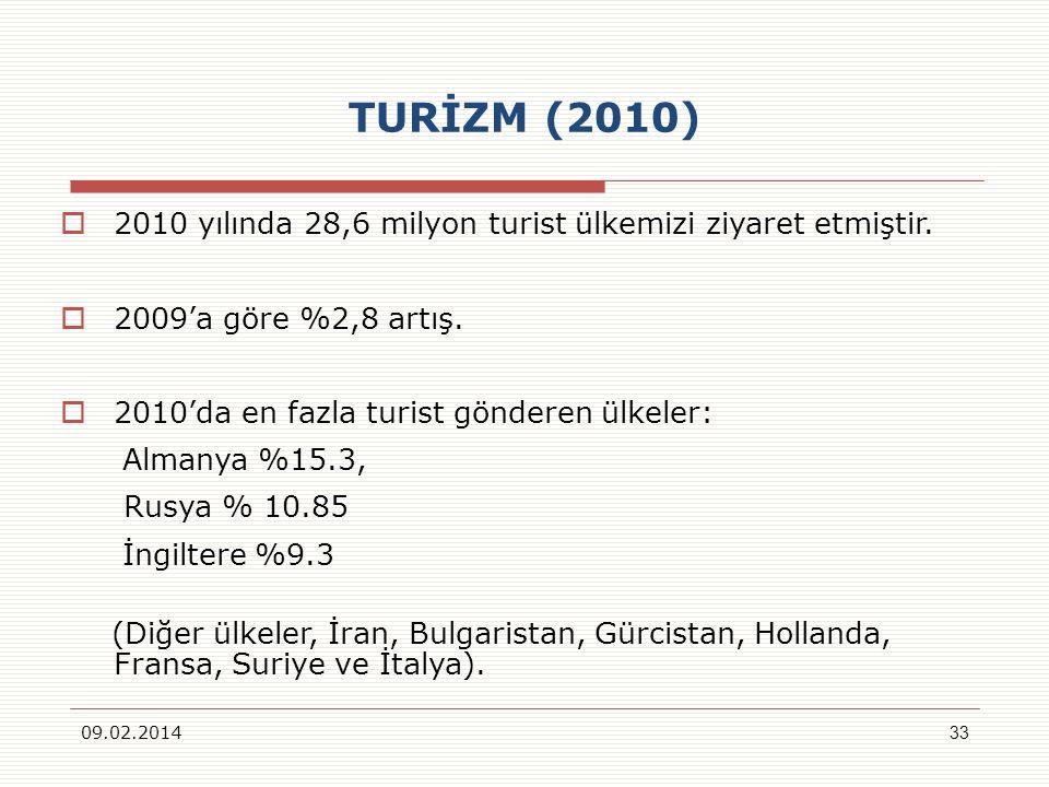 TURİZM (2010) 2010 yılında 28,6 milyon turist ülkemizi ziyaret etmiştir. 2009a göre %2,8 artış. 2010da en fazla turist gönderen ülkeler: Almanya %15.3