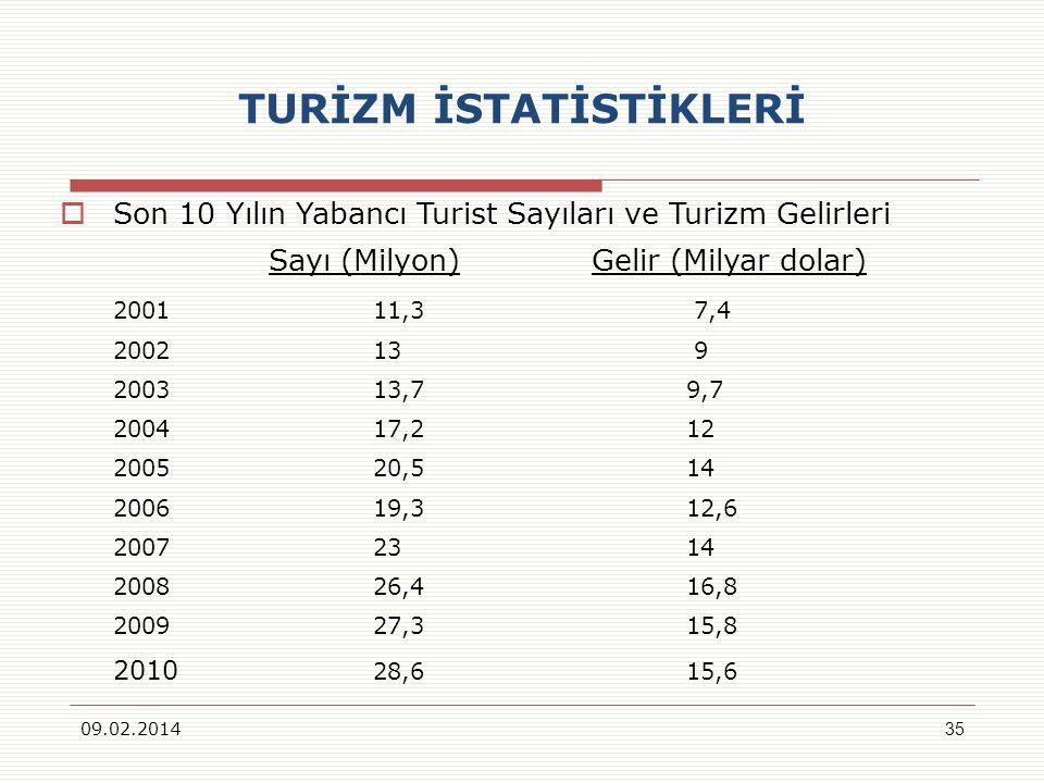 TURİZM İSTATİSTİKLERİ Son 10 Yılın Yabancı Turist Sayıları ve Turizm Gelirleri Sayı (Milyon) Gelir (Milyar dolar) 2001 11,3 7,4 2002 13 9 2003 13,7 9,