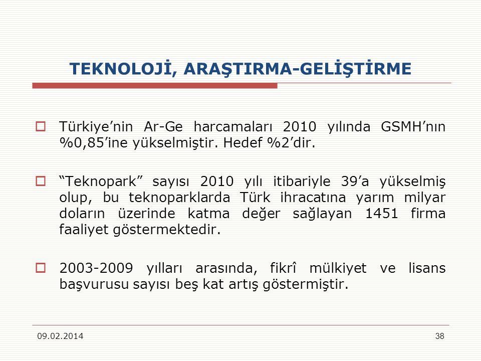 TEKNOLOJİ, ARAŞTIRMA-GELİŞTİRME Türkiyenin Ar-Ge harcamaları 2010 yılında GSMHnın %0,85ine yükselmiştir. Hedef %2dir. Teknopark sayısı 2010 yılı itiba