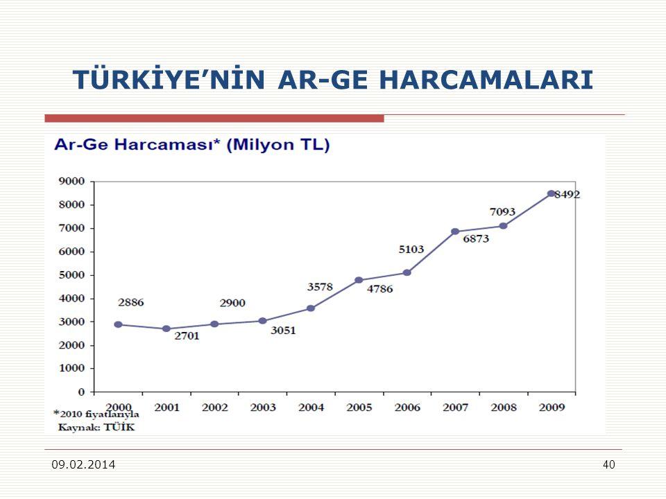 TÜRKİYENİN AR-GE HARCAMALARI 09.02.201440