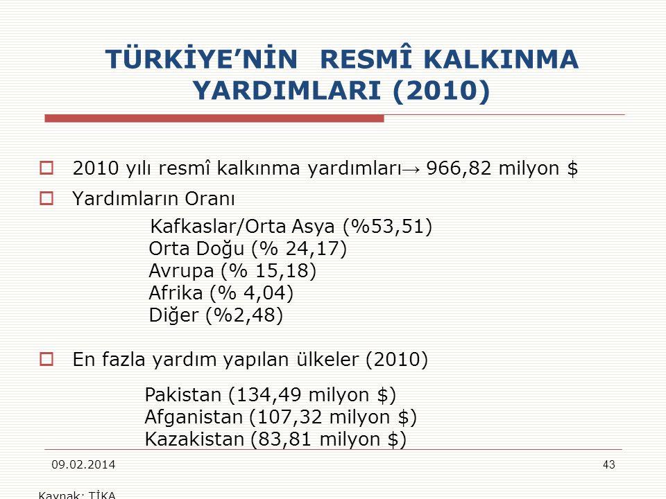 TÜRKİYENİN RESMÎ KALKINMA YARDIMLARI (2010) 2010 yılı resmî kalkınma yardımları 966,82 milyon $ Yardımların Oranı Kafkaslar/Orta Asya (%53,51) Orta Do