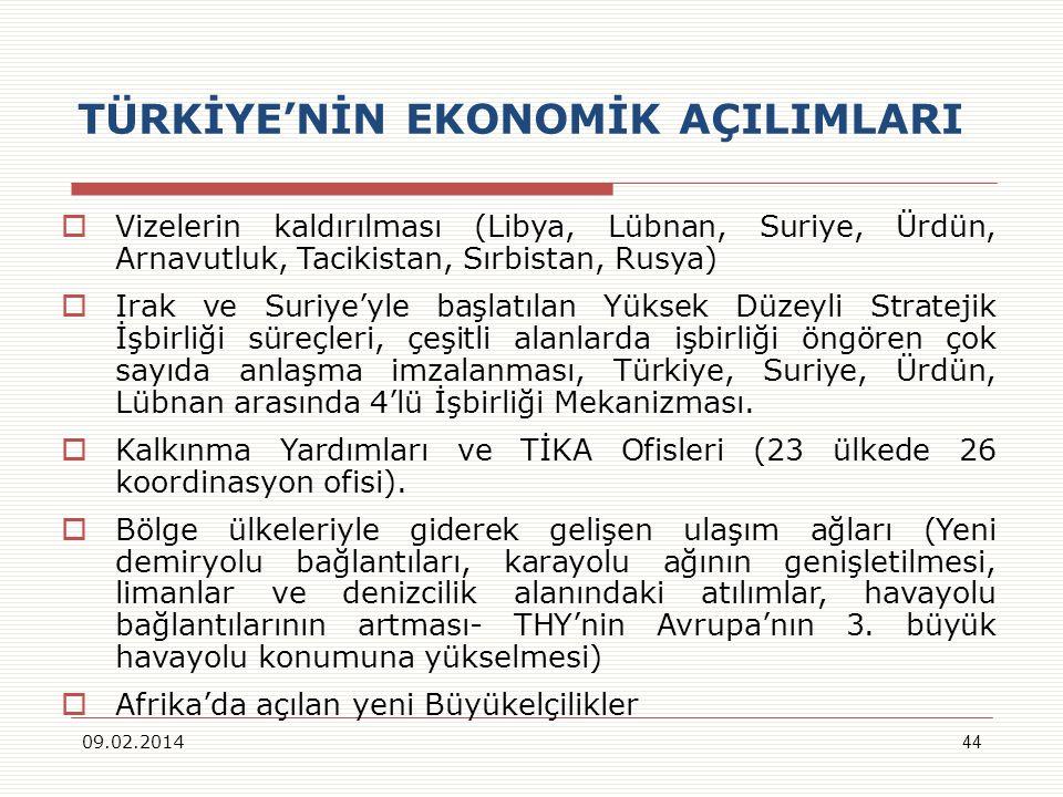 TÜRKİYENİN EKONOMİK AÇILIMLARI Vizelerin kaldırılması (Libya, Lübnan, Suriye, Ürdün, Arnavutluk, Tacikistan, Sırbistan, Rusya) Irak ve Suriyeyle başlatılan Yüksek Düzeyli Stratejik İşbirliği süreçleri, çeşitli alanlarda işbirliği öngören çok sayıda anlaşma imzalanması, Türkiye, Suriye, Ürdün, Lübnan arasında 4lü İşbirliği Mekanizması.