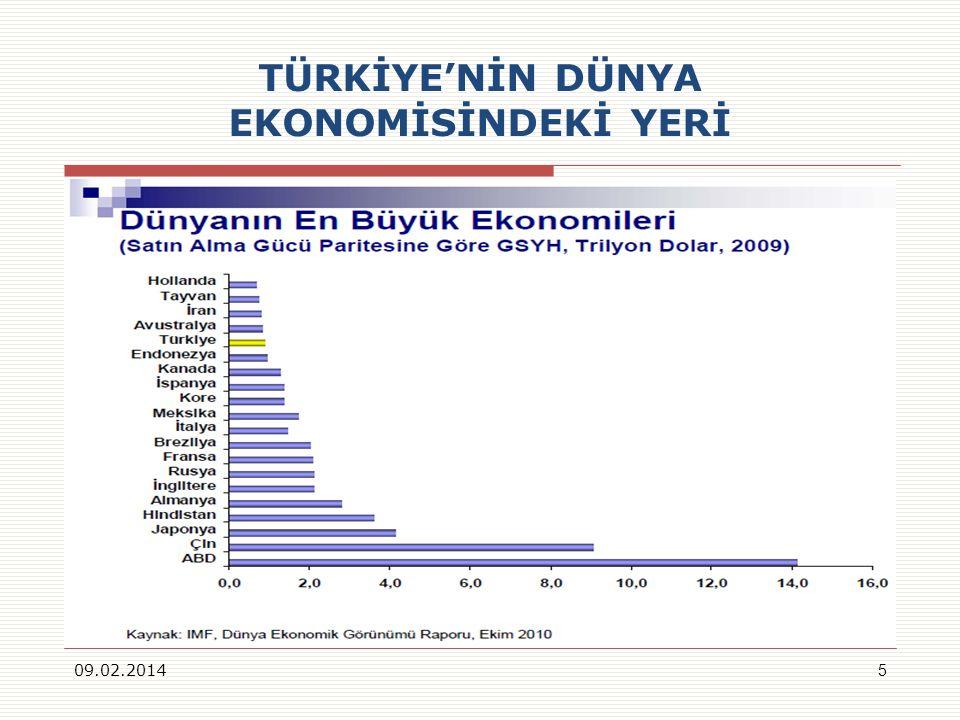 TÜRKİYENİN DÜNYA EKONOMİSİNDEKİ YERİ 09.02.20145