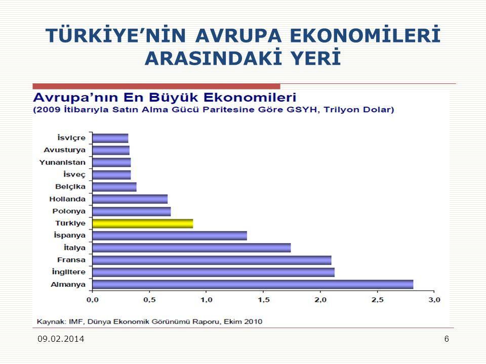 TÜRKİYENİN AVRUPA EKONOMİLERİ ARASINDAKİ YERİ 09.02.20146