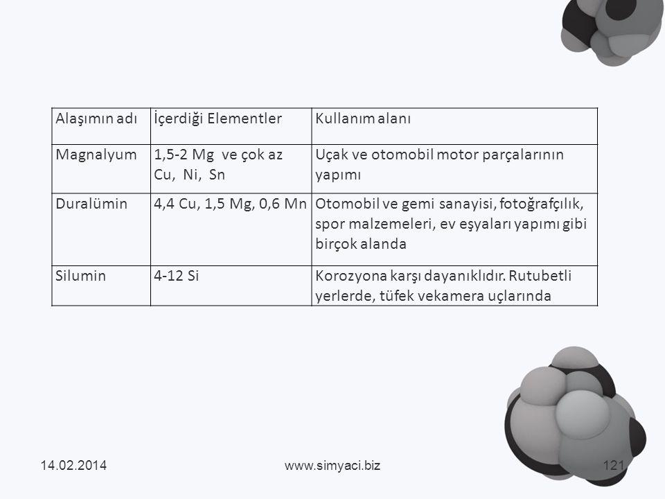 Alaşımın adıİçerdiği ElementlerKullanım alanı Magnalyum1,5-2 Mg ve çok az Cu, Ni, Sn Uçak ve otomobil motor parçalarının yapımı Duralümin4,4 Cu, 1,5 Mg, 0,6 MnOtomobil ve gemi sanayisi, fotoğrafçılık, spor malzemeleri, ev eşyaları yapımı gibi birçok alanda Silumin4-12 SiKorozyona karşı dayanıklıdır.