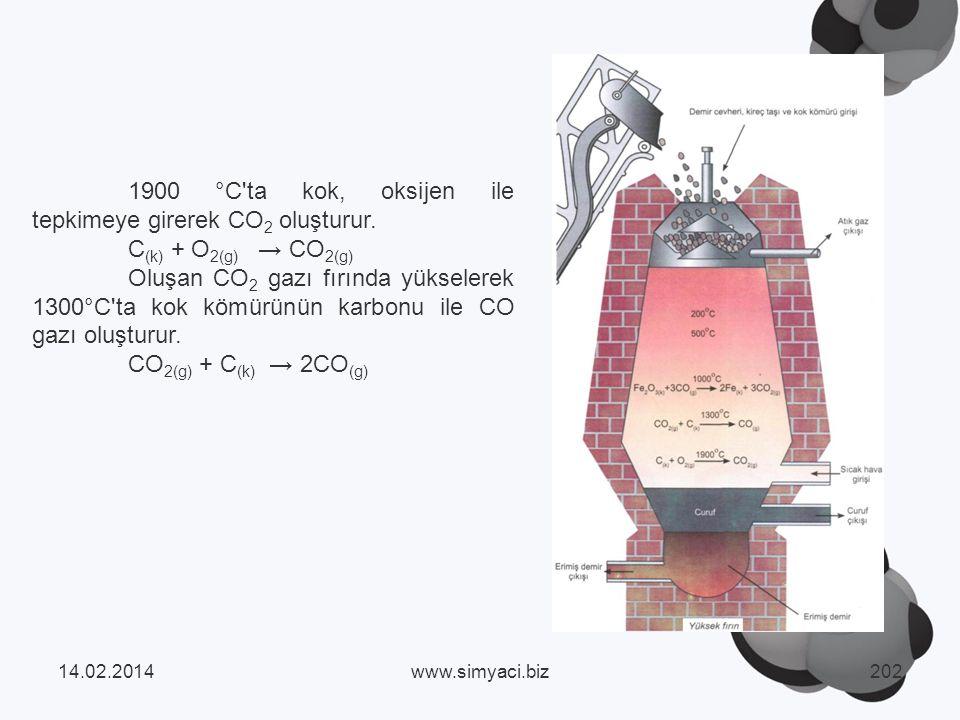 1900 °C ta kok, oksijen ile tepkimeye girerek CO 2 oluşturur.