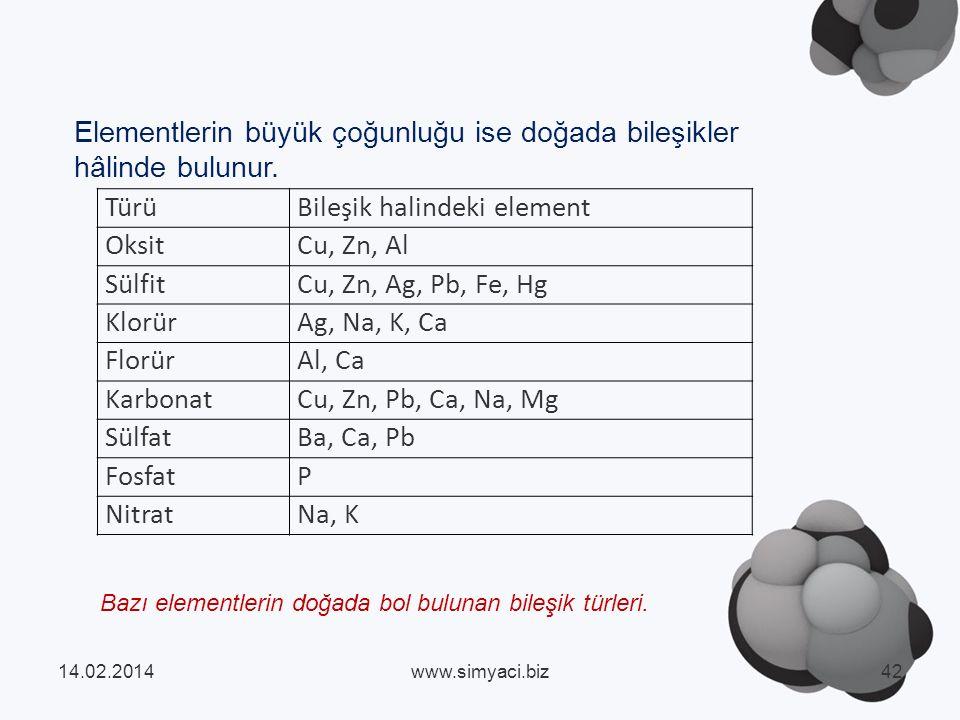 TürüBileşik halindeki element OksitCu, Zn, Al SülfitCu, Zn, Ag, Pb, Fe, Hg KlorürAg, Na, K, Ca FlorürAl, Ca KarbonatCu, Zn, Pb, Ca, Na, Mg SülfatBa, Ca, Pb FosfatP NitratNa, K Bazı elementlerin doğada bol bulunan bileşik türleri.