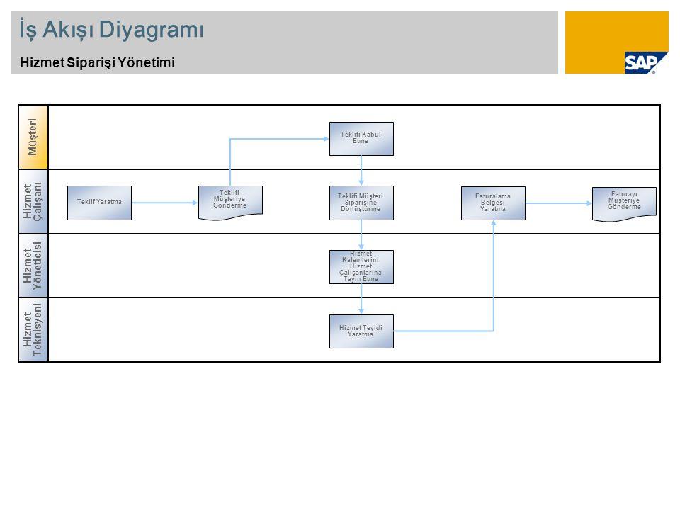 İş Akışı Diyagramı Hizmet Siparişi Yönetimi Hizmet Yöneticisi Hizmet Çalışanı Teklif Yaratma Faturalama Belgesi Yaratma Teklifi Müşteri Siparişine Dön