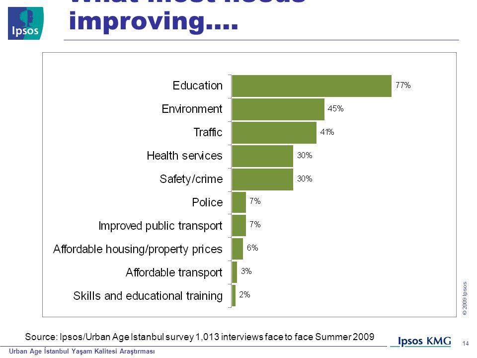 Urban Age İstanbul Yaşam Kalitesi Araştırması © 200 9 Ipsos 14 What most needs improving…. Source: Ipsos/Urban Age Istanbul survey 1,013 interviews fa