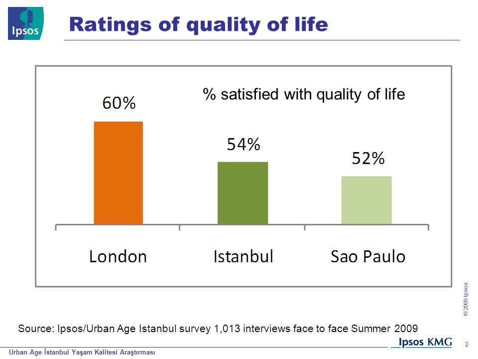 Urban Age İstanbul Yaşam Kalitesi Araştırması © 200 9 Ipsos 2 Ratings of quality of life % satisfied with quality of life Source: Ipsos/Urban Age Istanbul survey 1,013 interviews face to face Summer 2009