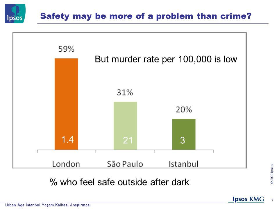 Urban Age İstanbul Yaşam Kalitesi Araştırması © 200 9 Ipsos 7 Safety may be more of a problem than crime? % who feel safe outside after dark 1.4 213 B