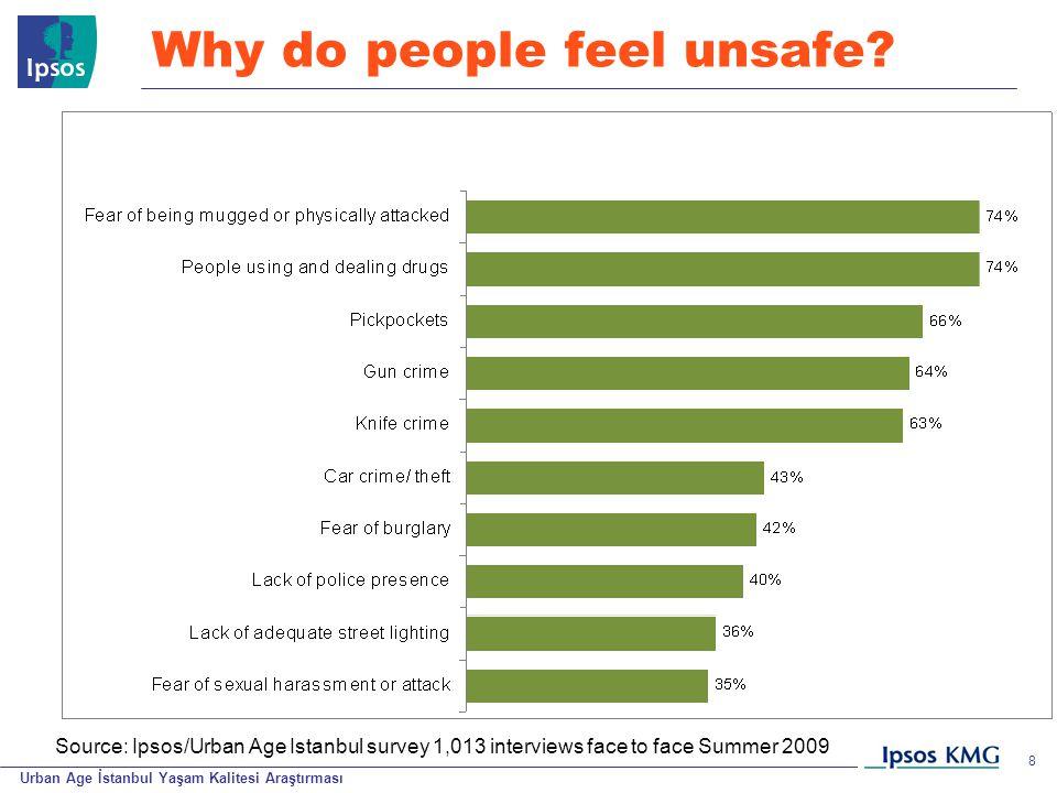Urban Age İstanbul Yaşam Kalitesi Araştırması © 200 9 Ipsos 8 Why do people feel unsafe.