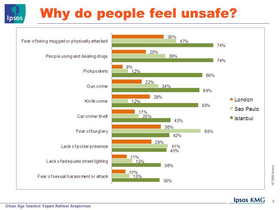 Urban Age İstanbul Yaşam Kalitesi Araştırması © 200 9 Ipsos 9 Why do people feel unsafe