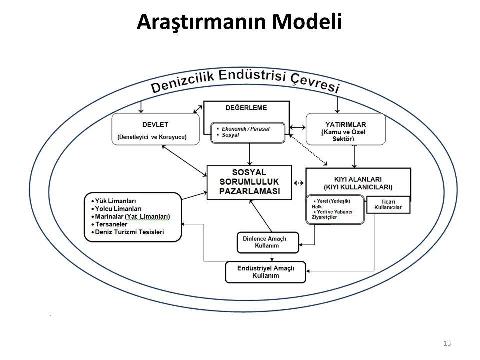 Araştırmanın Modeli 13