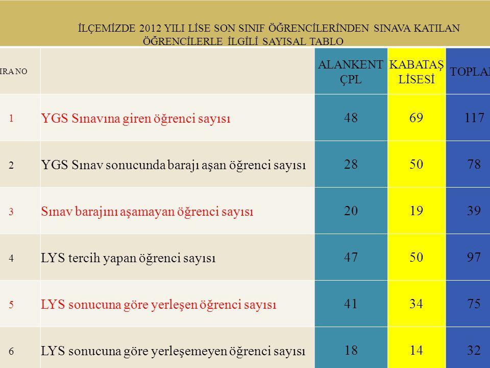 İLÇEMİZDE 2012 YILI LİSE SON SINIF ÖĞRENCİLERİNDEN SINAVA KATILAN ÖĞRENCİLERLE İLGİLİ SAYISAL TABLO SIRA NO ALANKENT ÇPL KABATAŞ LİSESİ TOPLAM 1 YGS S