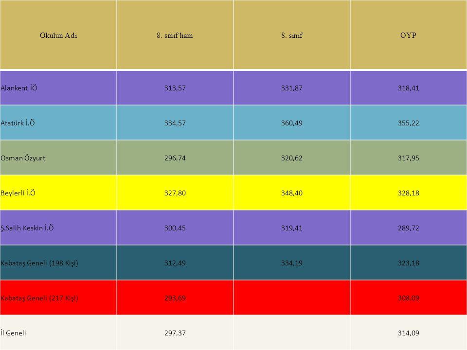 Okulun Adı8. sınıf ham8. sınıfOYP Alankent İÖ313,57331,87318,41 Atatürk İ.Ö334,57360,49355,22 Osman Özyurt296,74320,62317,95 Beylerli İ.Ö327,80348,403