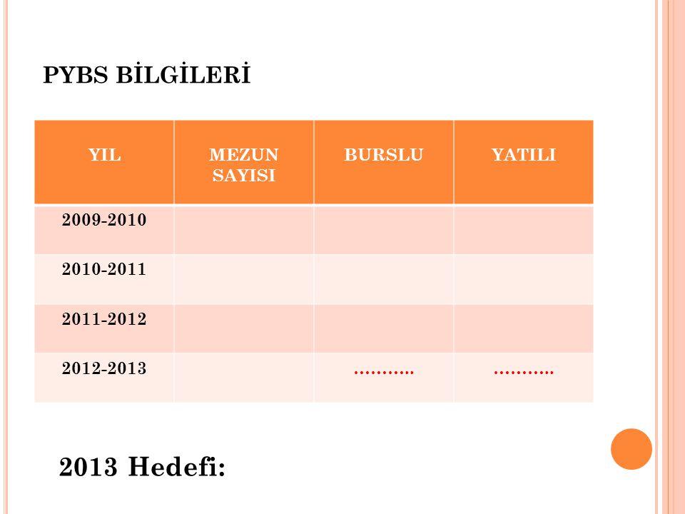 PYBS BİLGİLERİ YILMEZUN SAYISI BURSLUYATILI 2009-2010 2010-2011 2011-2012 2012-2013………..