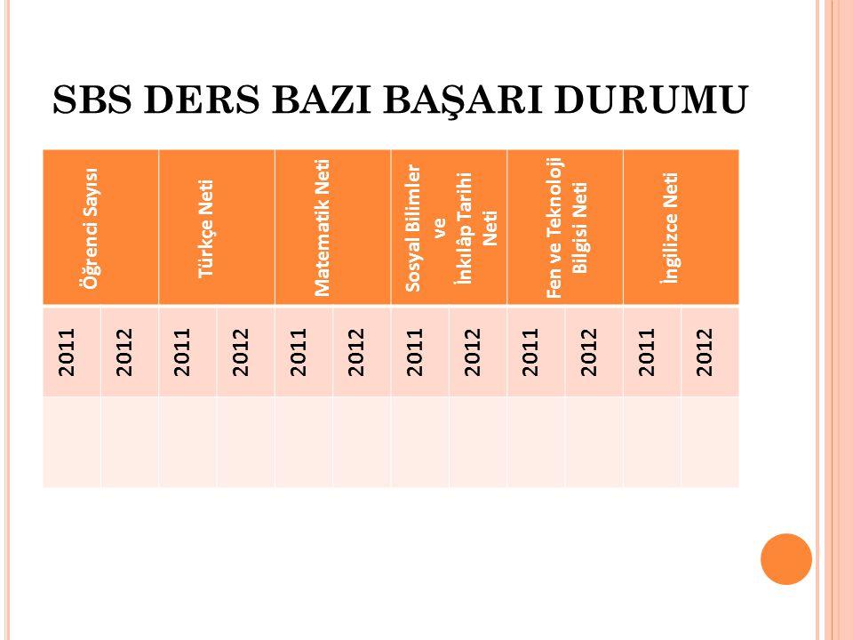 SBS DERS BAZI BAŞARI DURUMU Öğrenci Sayısı Türkçe Neti Matematik Neti Sosyal Bilimler ve İnkılâp Tarihi Neti Fen ve Teknoloji Bilgisi Neti İngilizce Neti 201120122011201220112012201120122011201220112012