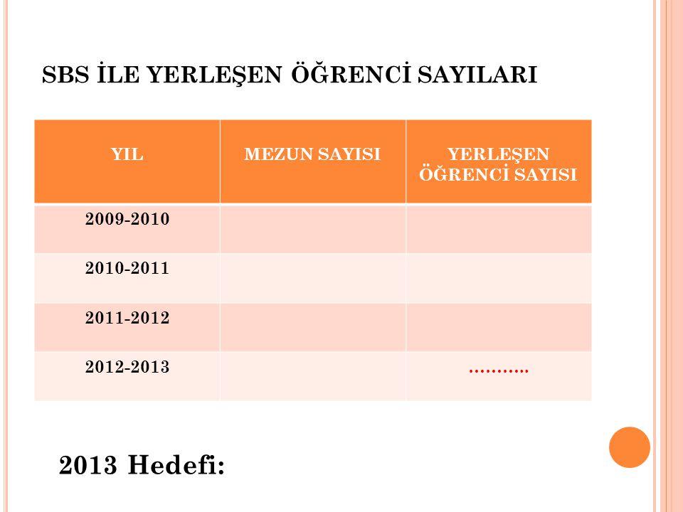 SBS İLE YERLEŞEN ÖĞRENCİ SAYILARI YILMEZUN SAYISIYERLEŞEN ÖĞRENCİ SAYISI 2009-2010 2010-2011 2011-2012 2012-2013……….. 2013 Hedefi: