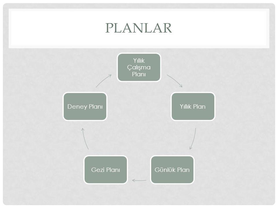 PLANLAR Yıllık Çalışma Planı Yıllık PlanGünlük PlanGezi PlanıDeney Planı