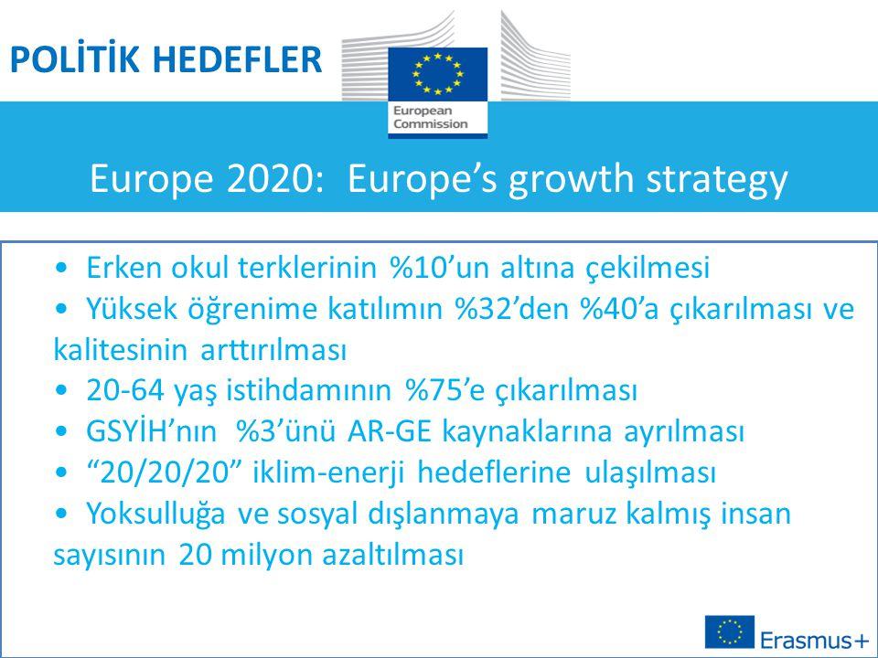 Europe 2020: Europe's growth strategy POLİTİK HEDEFLER Erken okul terklerinin %10'un altına çekilmesi Yüksek öğrenime katılımın %32'den %40'a çıkarılması ve kalitesinin arttırılması 20-64 yaş istihdamının %75'e çıkarılması GSYİH'nın %3'ünü AR-GE kaynaklarına ayrılması 20/20/20 iklim-enerji hedeflerine ulaşılması Yoksulluğa ve sosyal dışlanmaya maruz kalmış insan sayısının 20 milyon azaltılması