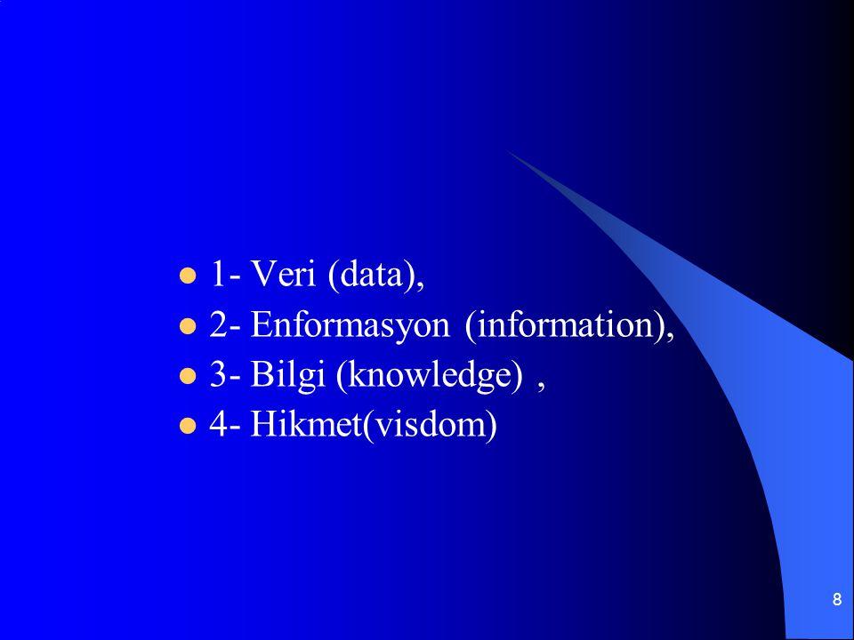8 1- Veri (data), 2- Enformasyon (information), 3- Bilgi (knowledge), 4- Hikmet(visdom)
