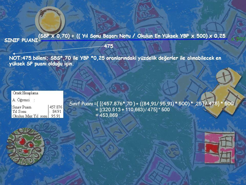 Sınıf Puanı ={ [(457.876*,70 ) + ((84,91/ 95,91) * 500) *,25] / 475} * 500 = [(320.513 + 110,663) / 475] * 500 = 453,869 SINIF PUANI= (SBP x 0,70) + (( Yıl Sonu Başarı Notu / Okulun En Yüksek YBP x 500) x 0,25 475 x 500 NOT:475 böleni; SBS*,70 ile YBP *0,25 oranlarındaki yüzdelik değerler ile alınabilecek en yüksek SP puanı olduğu için.