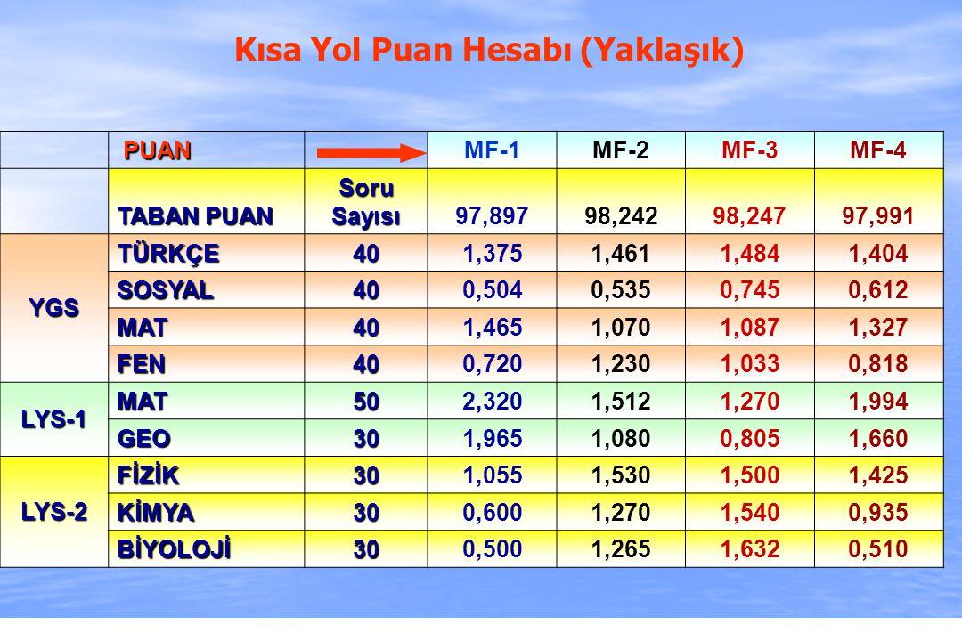 2010-ÖSYS Sunum, İstanbul 29 Ağustos 2009 PUAN PUAN MF-1MF-2MF-3MF-4 TABAN PUAN Soru Sayısı 97,89798,24298,24797,991 YGS TÜRKÇE401,3751,4611,4841,404