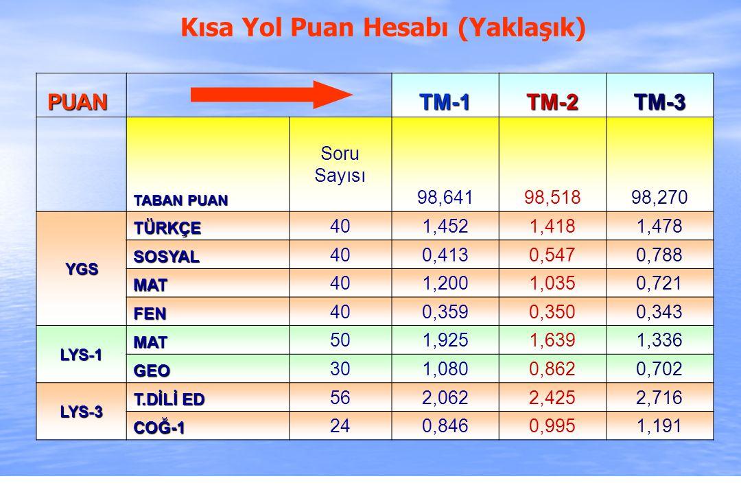2010-ÖSYS Sunum, İstanbul 29 Ağustos 2009 Kısa Yol Puan Hesabı (Yaklaşık) PUAN PUAN TM-1TM-2TM-3 TABAN PUAN Soru Sayısı 98,64198,51898,270 YGS TÜRKÇE