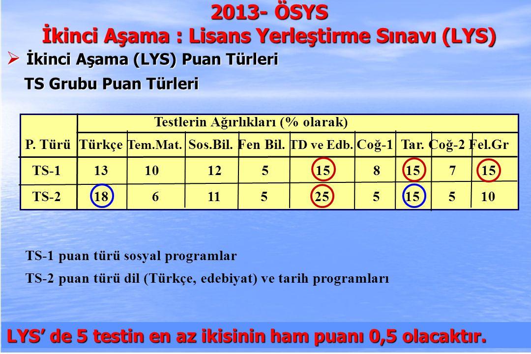 2010-ÖSYS Sunum, İstanbul 29 Ağustos 2009 Testlerin Ağırlıkları (% olarak) P. Türü Türkçe Tem.Mat. Sos.Bil. Fen Bil. TD ve Edb. Coğ-1 Tar. Coğ-2 Fel.G