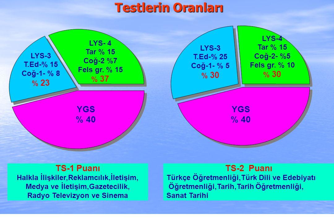 2010-ÖSYS Sunum, İstanbul 29 Ağustos 2009 YGS % 40 YGS % 40 TS-1 Puanı Halkla İlişkiler,Reklamcılık,İletişim, Medya ve İletişim,Gazetecilik, Radyo Tel