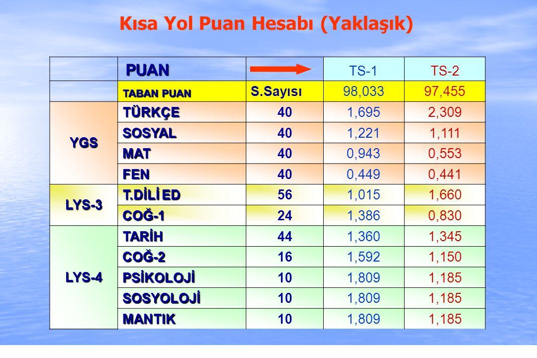 2010-ÖSYS Sunum, İstanbul 29 Ağustos 2009 Kısa Yol Puan Hesabı (Yaklaşık) PUAN PUAN TS-1TS-2 TABAN PUAN S.Sayısı98,03397,455 YGS TÜRKÇE401,6952,309 SO