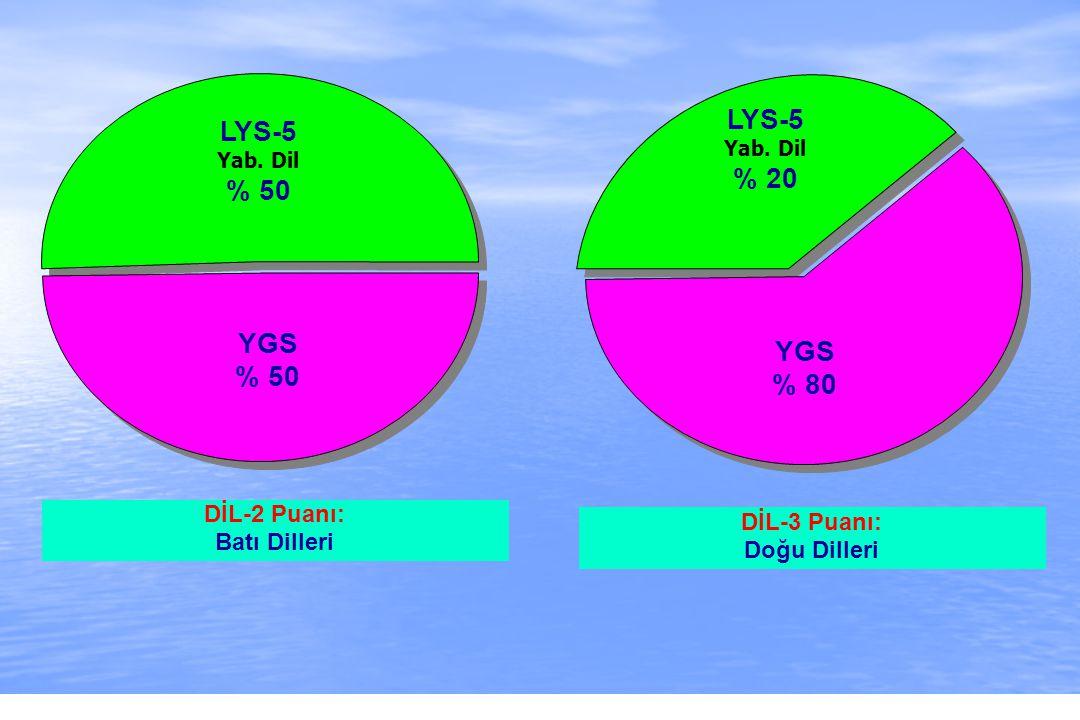2010-ÖSYS Sunum, İstanbul 29 Ağustos 2009 LYS-5 Yab. Dil % 50 YGS % 50 DİL-2 Puanı: Batı Dilleri LYS-5 Yab. Dil % 20 YGS % 80 DİL-3 Puanı: Doğu Diller
