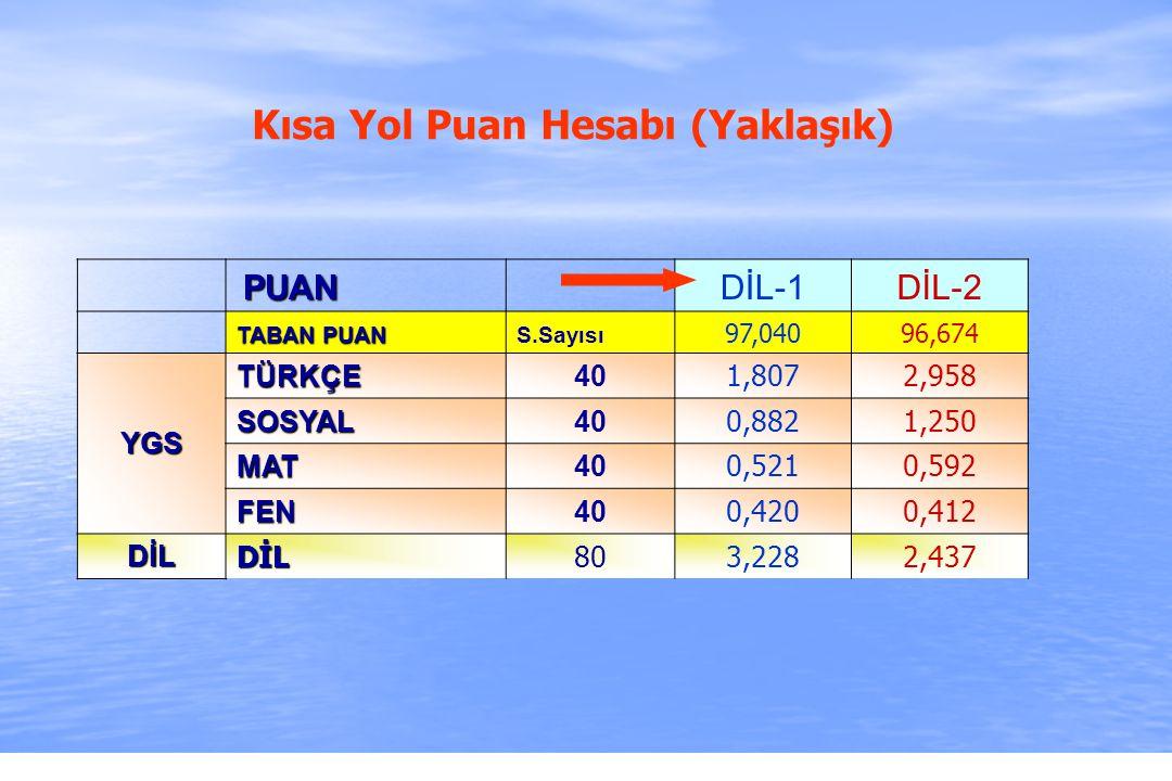 2010-ÖSYS Sunum, İstanbul 29 Ağustos 2009 Kısa Yol Puan Hesabı (Yaklaşık) PUAN PUAN DİL-1DİL-2 TABAN PUAN S.Sayısı 97,04096,674 YGS TÜRKÇE40 1,8072,958 SOSYAL40 0,8821,250 MAT40 0,5210,592 FEN40 0,4200,412 DİL DİL803,2282,437