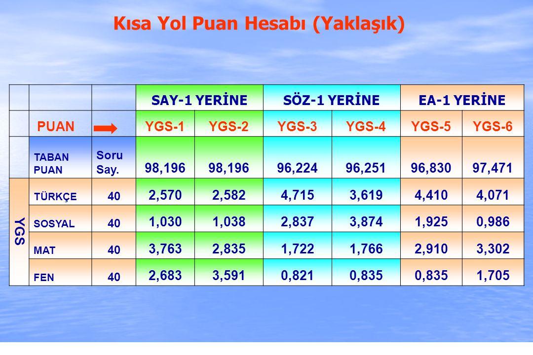 2010-ÖSYS Sunum, İstanbul 29 Ağustos 2009 SAY-1 YERİNESÖZ-1 YERİNEEA-1 YERİNE PUAN YGS-1YGS-2YGS-3YGS-4YGS-5YGS-6 TABAN PUAN Soru Say. 98,196 96,22496