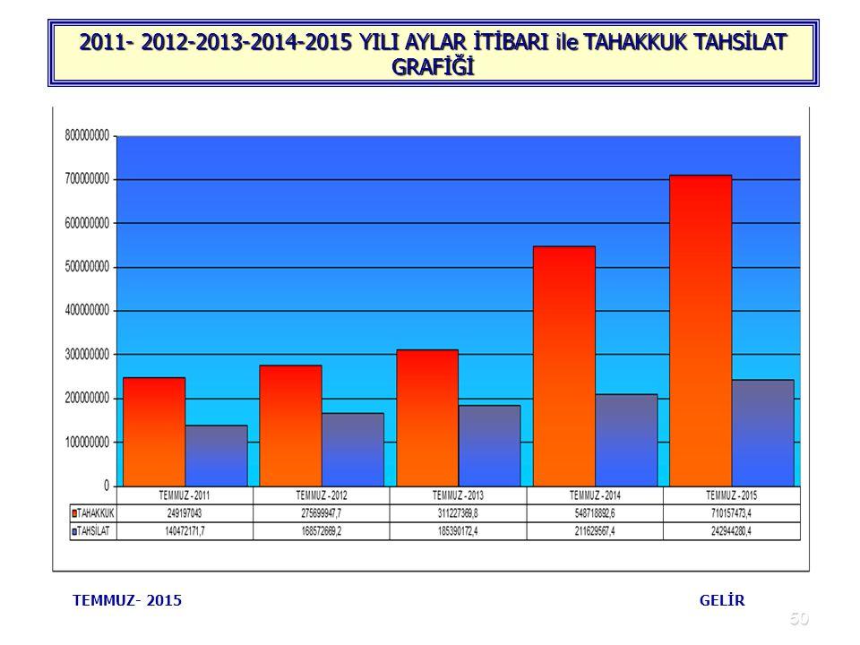 50 2011- 2012-2013-2014-2015 YILI AYLAR İTİBARI ile TAHAKKUK TAHSİLAT GRAFİĞİ TEMMUZ- 2015 GELİR