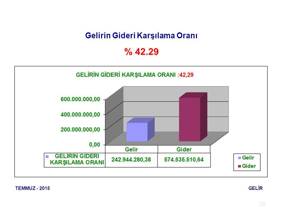55 TEMMUZ - 2015 GELİR Gelirin Gideri Karşılama Oranı % 42.29