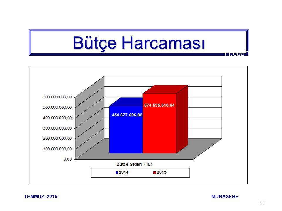 61 Bütçe Harcaması (1.000 TL) TEMMUZ- 2015 MUHASEBE