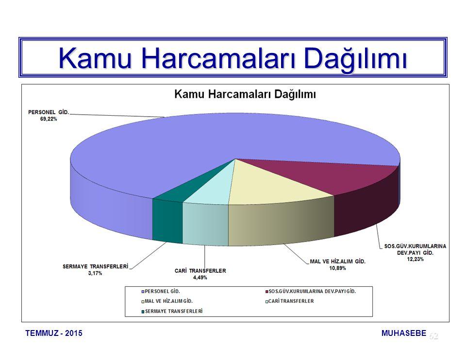 62 Kamu Harcamaları Dağılımı 1.000 TL TEMMUZ - 2015 MUHASEBE