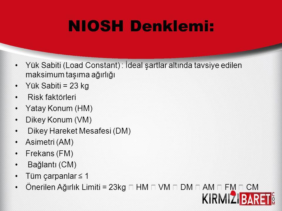 NIOSH Denklemi: Yük Sabiti (Load Constant) : İdeal şartlar altında tavsiye edilen maksimum taşıma ağırlığı Yük Sabiti = 23 kg Risk faktörleri Yatay Ko