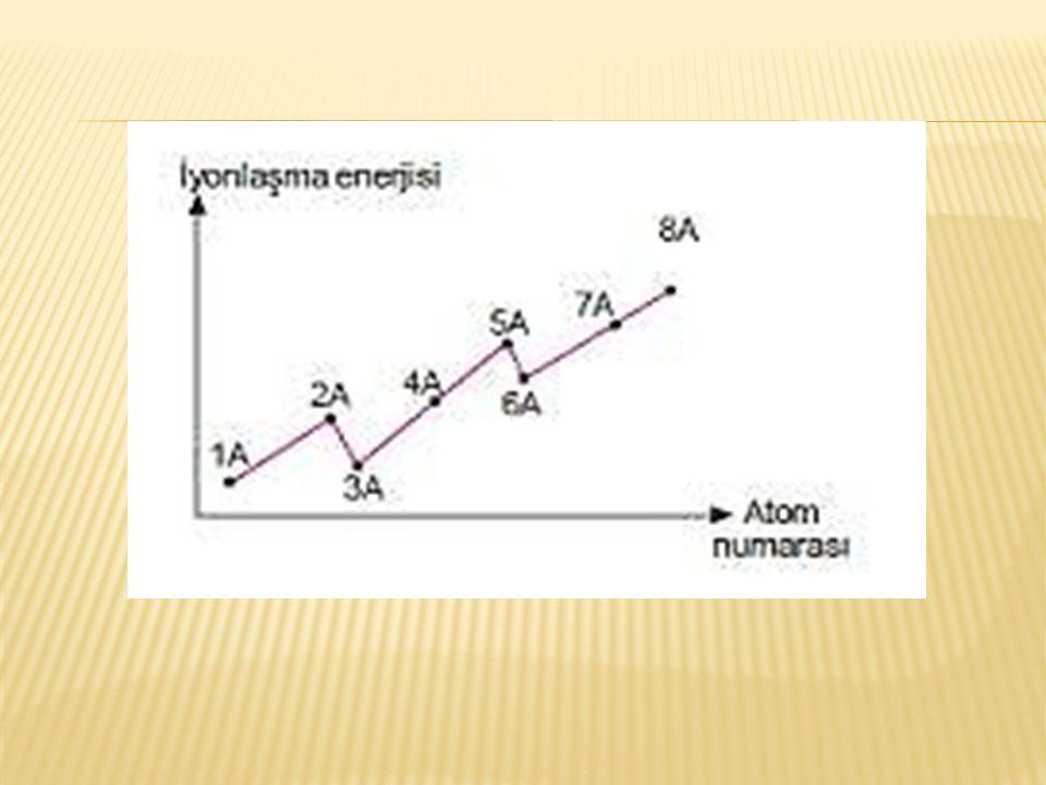 Küresel simetri Bir atomun elektron dizilişindeki en son orbital tam dolu yada yarı dolu ise atom küresel simetri özelliği gösterir.