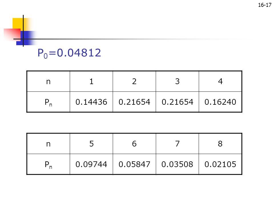 16-17 P 0 =0.04812 n1234 PnPn 0.144360.21654 0.16240 n5678 PnPn 0.097440.058470.035080.02105