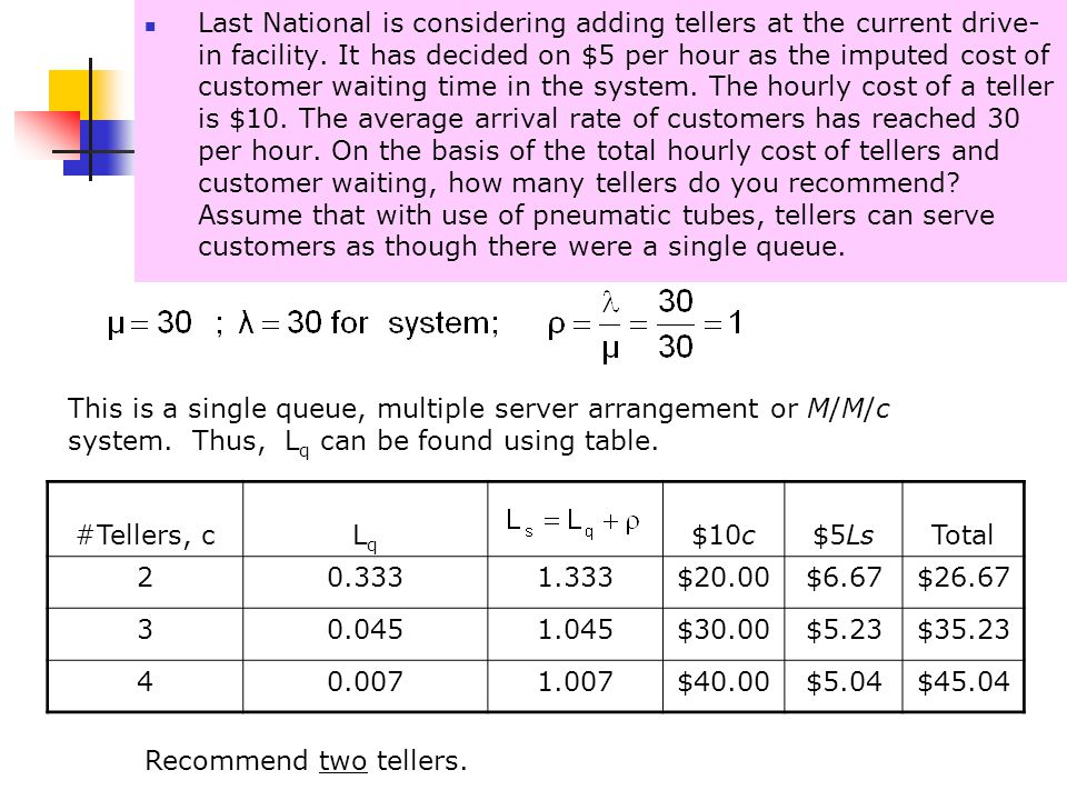 16-41 Last National is considering adding tellers at the current drive- in facility. It has decided on $5 per hour as the imputed cost of customer wai